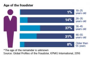 Gráfico: KPMG. El perpetrador del fraude hoy en día tiende a ser principalmente un hombre de entre 36 y 55 años de edad.
