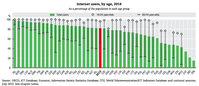 internet usuarios