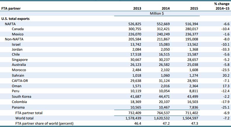 Gráfico: USITC. Comercio de productos de Estados Unidos con países con los que tienen TLC 2013-2015.