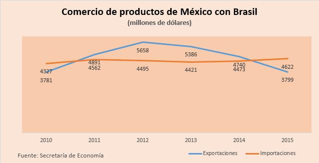 Mexico Brasil bilateral