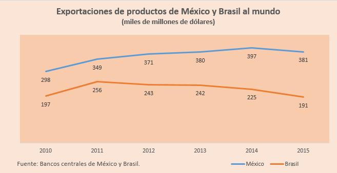 Mexico brasil mundo