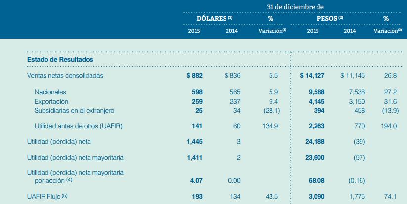 Gráfico: Vitro. Resultados financieros de la empresa en su reporte anual 2015. Vitro dijo que la transacción la convertirá en líder mundial en la industria de vidrio plano.