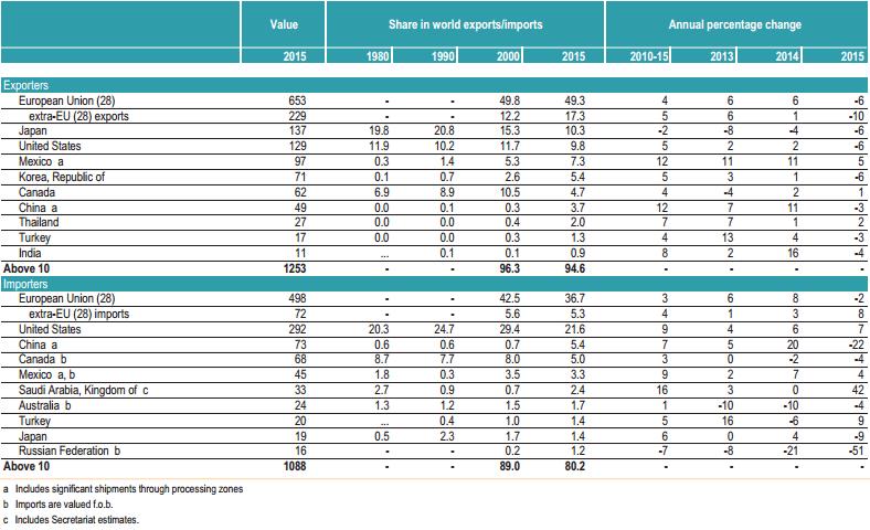 Gráfico: OMC. Los 10 mayores exportadores e importadores de productos automotrices. (Millones de dólares y porcentaje).