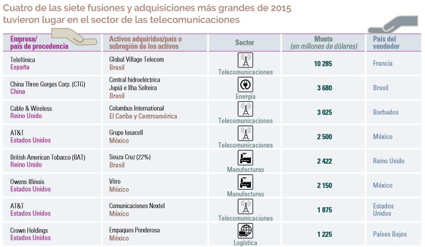 Gráfico: Cepal. La operación más importante del año fue realizada por Telefónica de España, quien adquirió la firma brasileña Global Village Telecom.