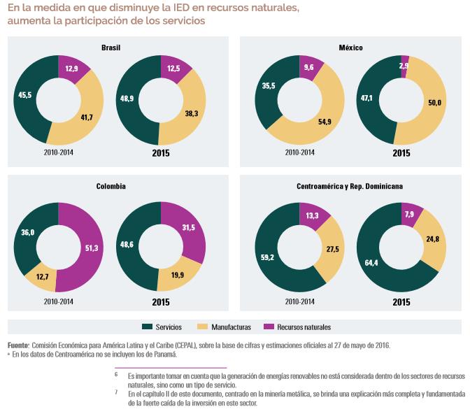 Gráfico: Cepal. En el Brasil, Colombia y México, la inversión extranjera directa en servicios alcanza el 49% del total de la IED.