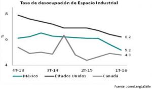 Industria 2