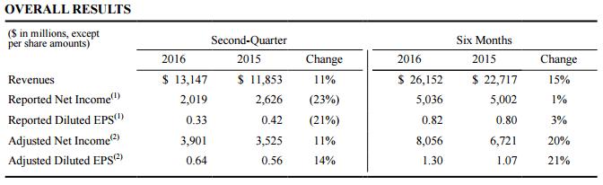 Cuadro: Pfizer. En el último semestre, las empresa se convirtió en la principal farmacéutica del mundo, tras superar a Novartis y Roche, al reportar ingresos por 23,095 millones de dólares.