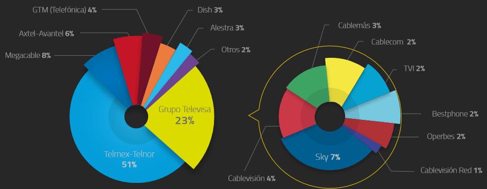 Gráfico: IFT. Distribución de los ingresos de las telecomunicaciones fijas en México en el cuarto trimestre de 2015.