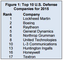 empresas defensa