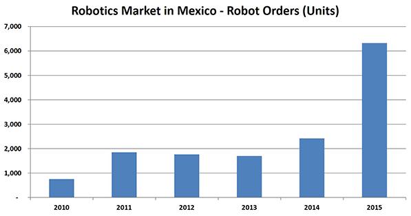 Gráfico: Robotics. La automatización se está expandiendo a fábricas en todo el mundo.