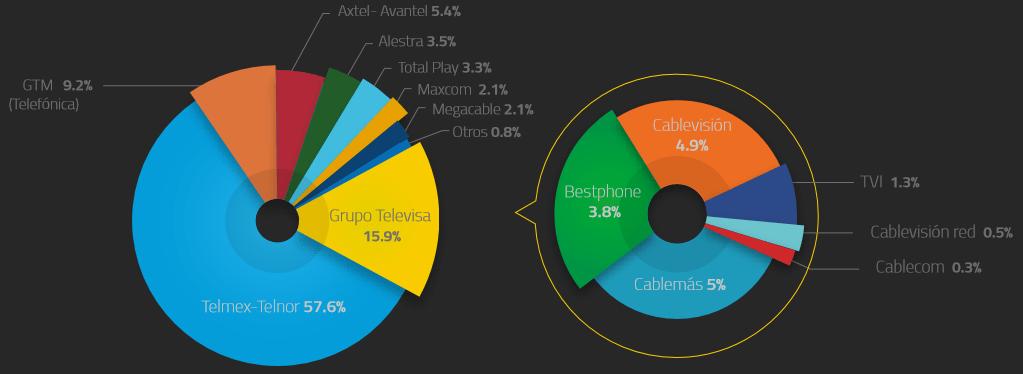 Gráfico: IFT. Distribución del tráfico local fijo y Larga Distancia Nacional en el cuarto trimestre de 2015.