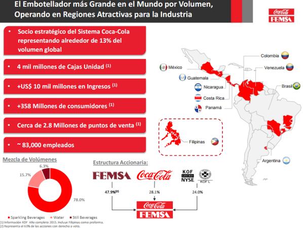 Gráficos: KOF. La compra permitirá atender a 88 millones de consumidores, con la combinación de territorios de las dos empresas.