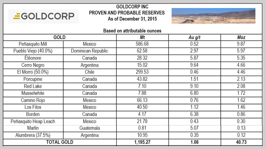 Gráfico: Goldcorp. Tres empresas produjeron más de 60% de la producción mexicana de oro. Detrás de Goldcorp, quedaron Fresnillo plc y Minera Frisco.
