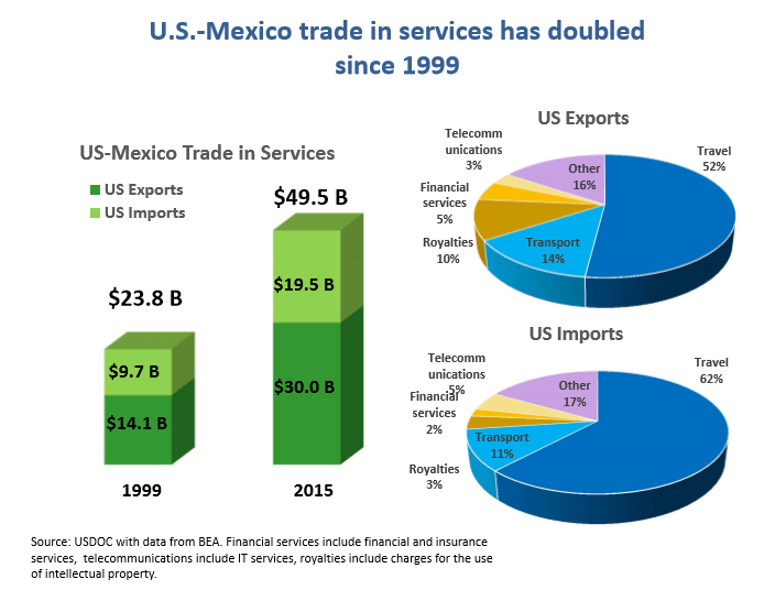 Gráfico: SE. El comercio de servicios entre México y Estados Unidos está dominado por los viajes, el transporte, las regalías, los servicios financieros y las telecomunicaciones.