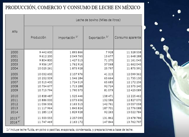 Gráfico: Sagarpa. Hoy el consumo per cápita de leche en México es de 340 mililitros, lo equivalente a poco más de un vaso de leche y 32% debajo de la ingesta diaria recomendada de 500 mililitros diarios.