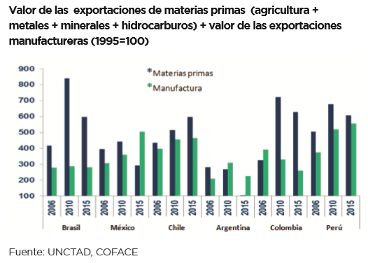 Gráfico: Coface. Alemania importó en agosto bienes y servicios por valor de 76,500 millones de euros, 5.3 % más en términos interanuales.