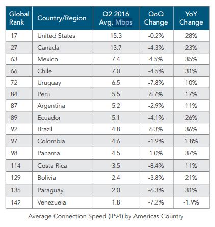 Gráfico: Akamai. Estados Unidos obtuvo un promedio de 15.3 Mbps y el de Canadá fue de 13.7 Mbps.