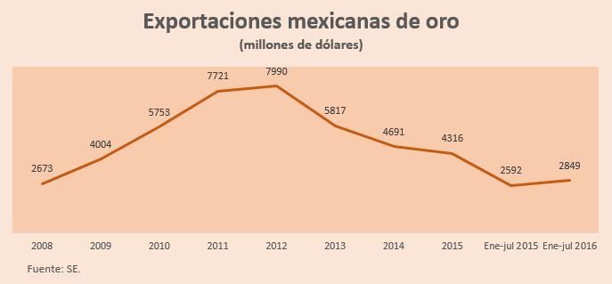 exportaciones-de-oro