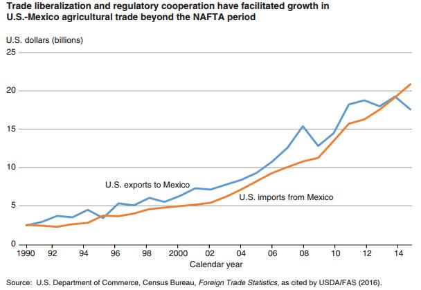Gráfico: USDA. El Departamento de Agricultura expuso que con cifras ajustadas por la inflación en el comercio bilateral de bienes agrícolas en igual periodo, las ventas estadounidenses avanzaron 222%, mientras que las mexicanas subieron 408 por ciento.
