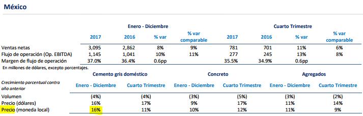 cemex aument 16 el precio del cemento gris en m xico en
