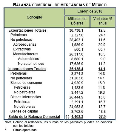 Valor de exportaciones en enero 2018, superior 12% al mismo periodo
