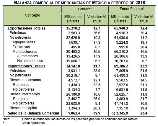 Las exportaciones de El Salvador crecieron un 12.7% hasta febrero de 2018