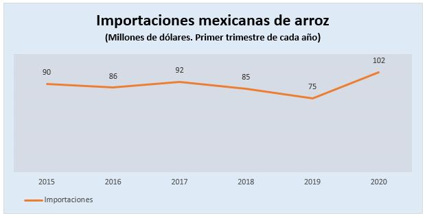 Importaciones de arroz de México suben 34.8%